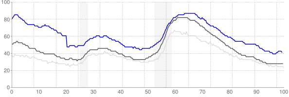Salinas, California monthly unemployment rate chart
